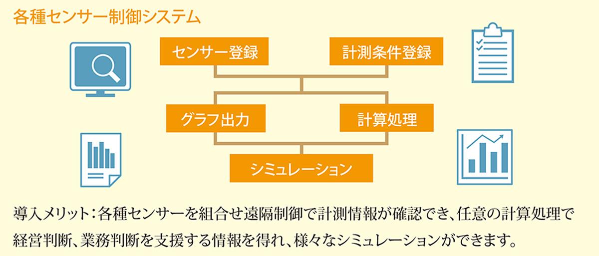 各種センサー制御システム