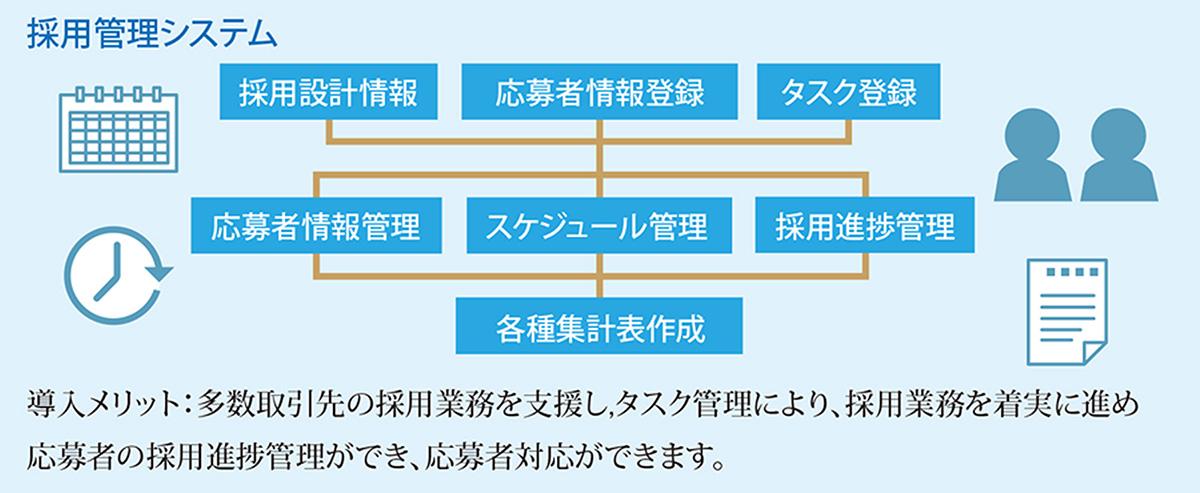 採用管理システム